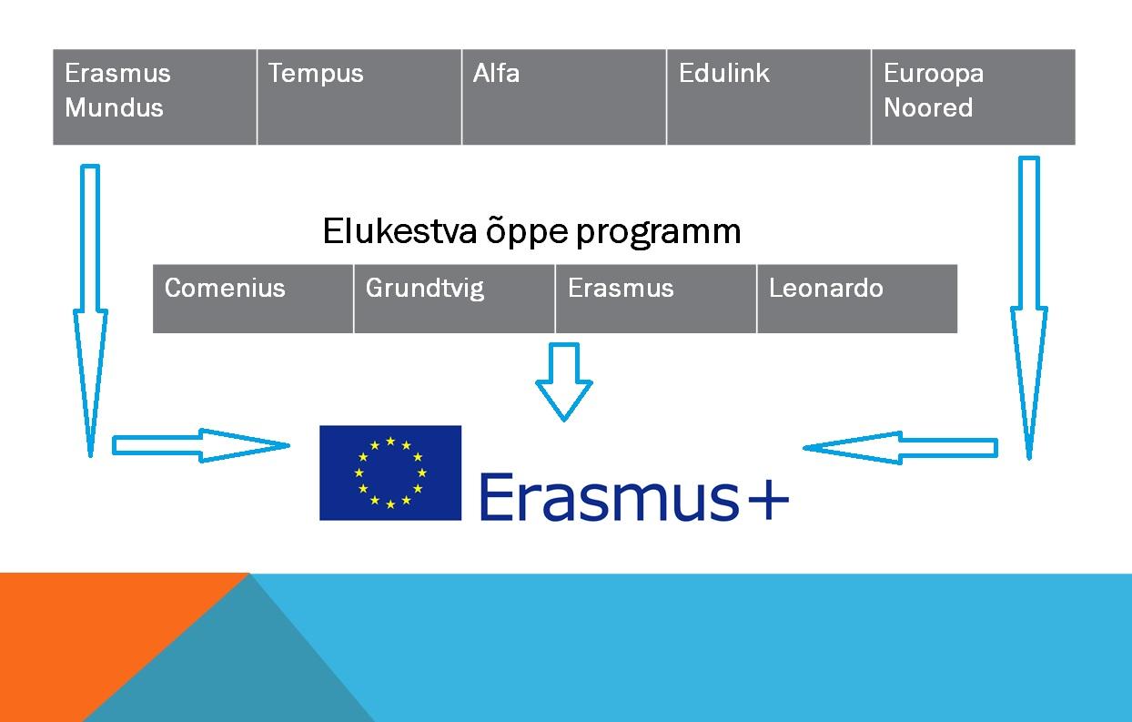 Erasmuspluss-tabel