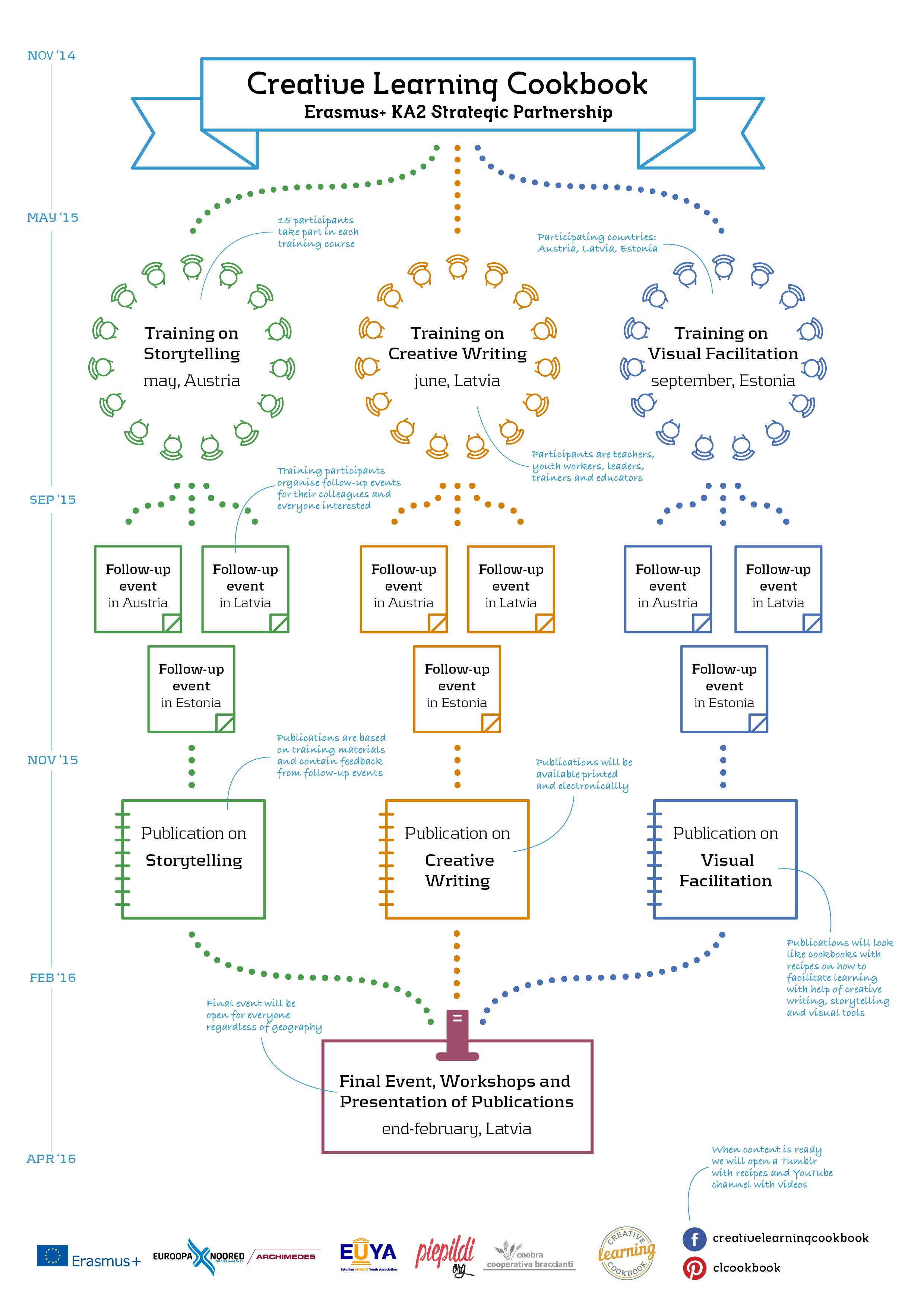 CLC infographics